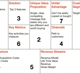 Lean canvas worksheet for startups